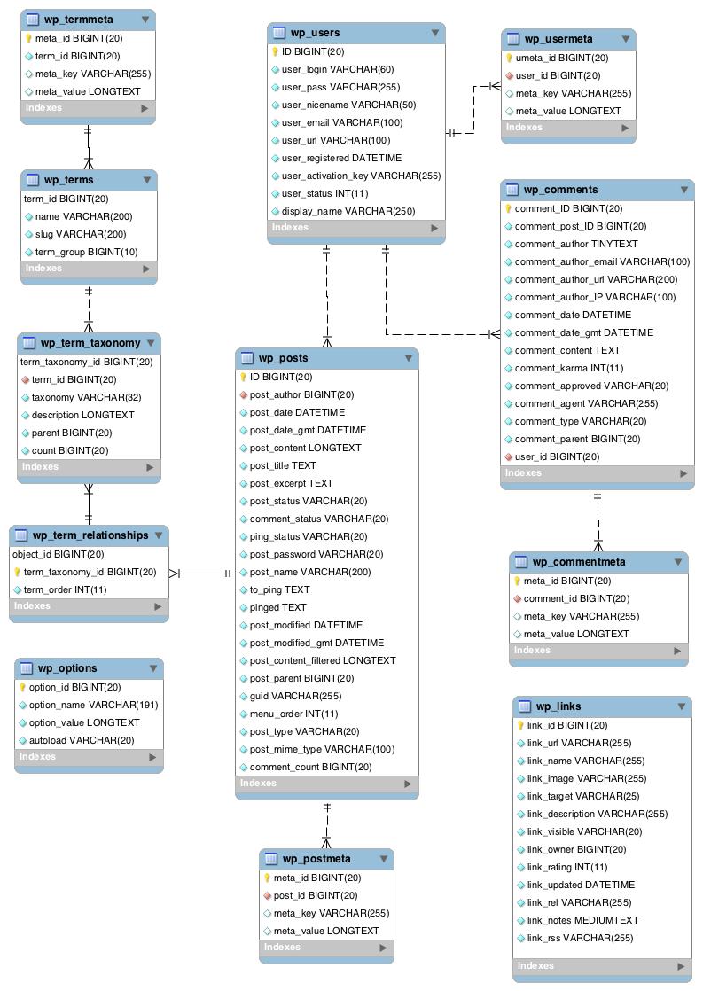 Categorizar contenido en Wordpress y Drupal  Estructura MySQL - Blog